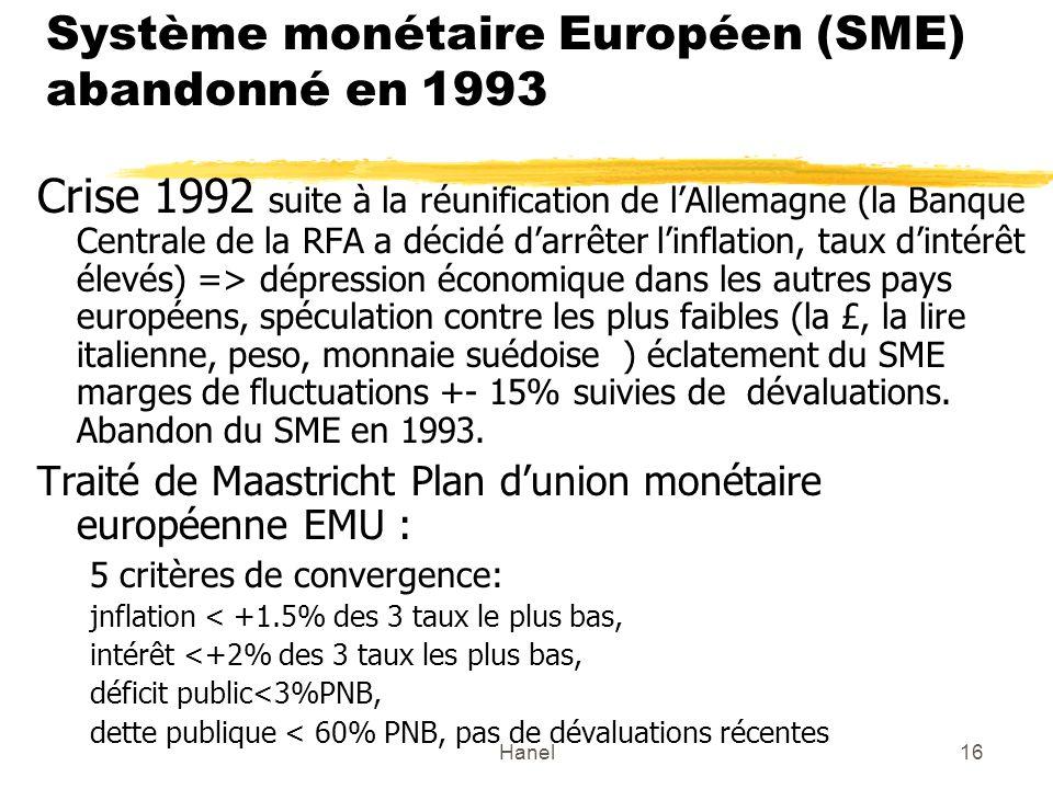 Hanel16 Système monétaire Européen (SME) abandonné en 1993 Crise 1992 suite à la réunification de lAllemagne (la Banque Centrale de la RFA a décidé darrêter linflation, taux dintérêt élevés) => dépression économique dans les autres pays européens, spéculation contre les plus faibles (la £, la lire italienne, peso, monnaie suédoise ) éclatement du SME marges de fluctuations +- 15% suivies de dévaluations.