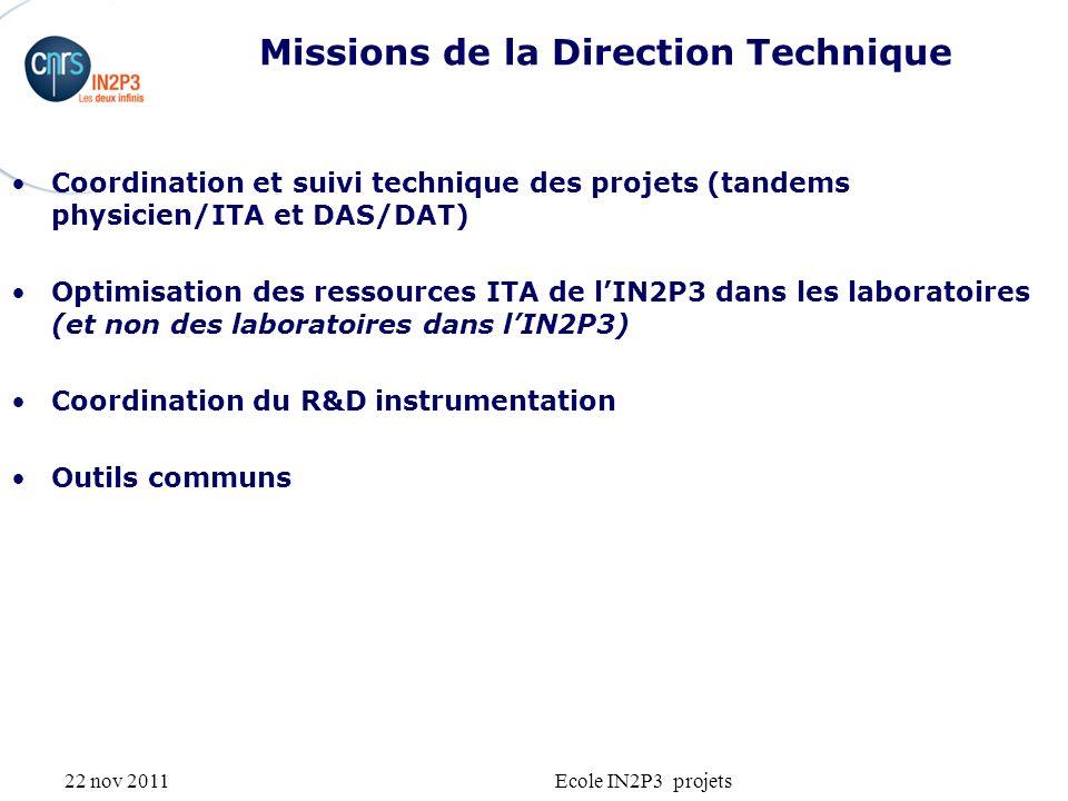 22 nov 2011Ecole IN2P3 projets Missions de la Direction Technique Coordination et suivi technique des projets (tandems physicien/ITA et DAS/DAT) Optimisation des ressources ITA de lIN2P3 dans les laboratoires (et non des laboratoires dans lIN2P3) Coordination du R&D instrumentation Outils communs