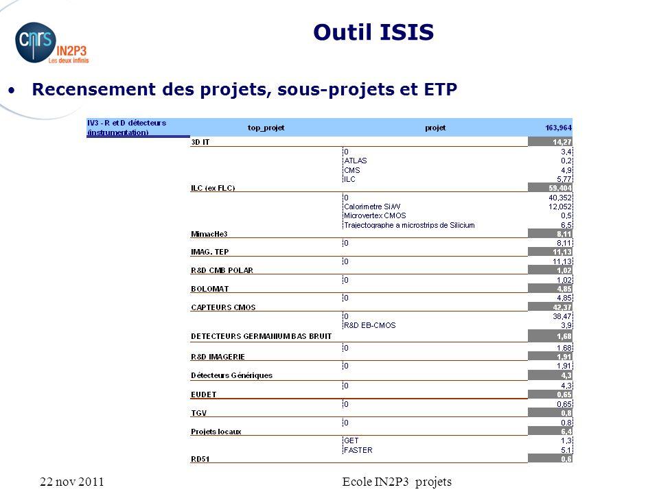 22 nov 2011Ecole IN2P3 projets Outil ISIS Recensement des projets, sous-projets et ETP