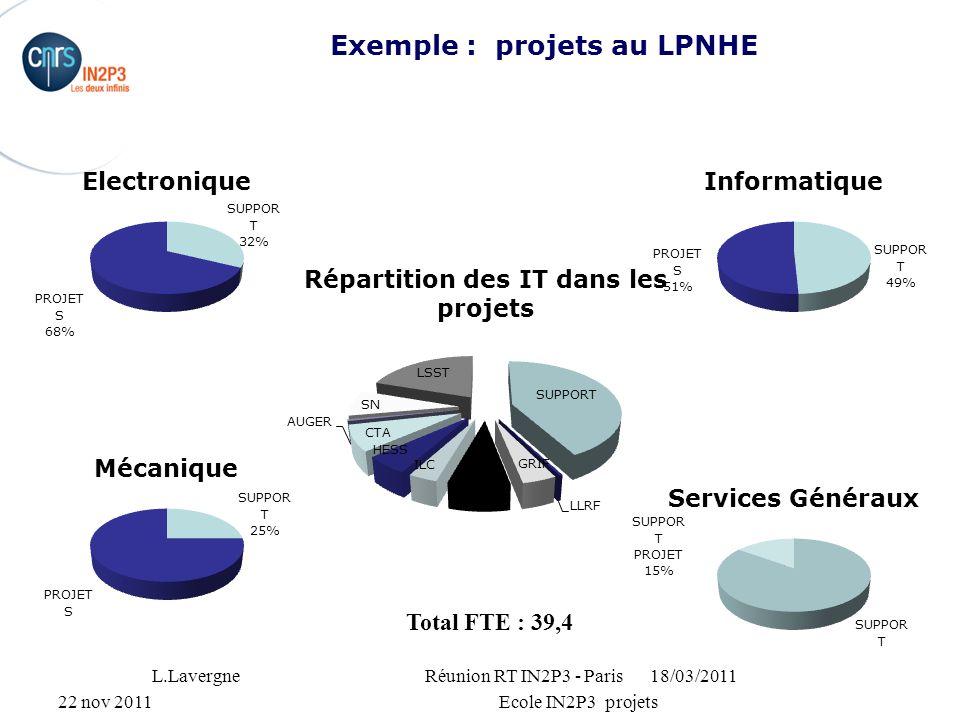 22 nov 2011Ecole IN2P3 projets Exemple : projets au LPNHE 18/03/2011L.Lavergne Réunion RT IN2P3 - Paris 3 Total FTE : 39,4