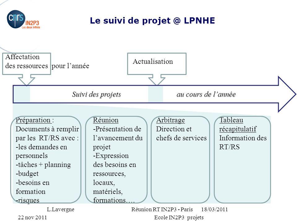 22 nov 2011Ecole IN2P3 projets Le suivi de projet @ LPNHE 18/03/2011L.Lavergne Réunion RT IN2P3 - Paris Préparation : Documents à remplir par les RT/R
