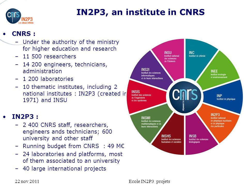 22 nov 2011Ecole IN2P3 projets IN2P3 missions Promote and federate research in nuclear physics, particle physics, astroparticle physics Coordinate the programs in the name of CNRS and Universities, in partnership with CEA Explore –elementary particle physics –fundamental interactions –bound in atomic nuclei –properties of nuclei –connexions between infinitely small and infinitely large Bring its competence –to other scientific domains –to contribute solving societal problems Participate to the formation of students (University, grandes écoles) Help the companies benefit from its expertise LHC - © Cern