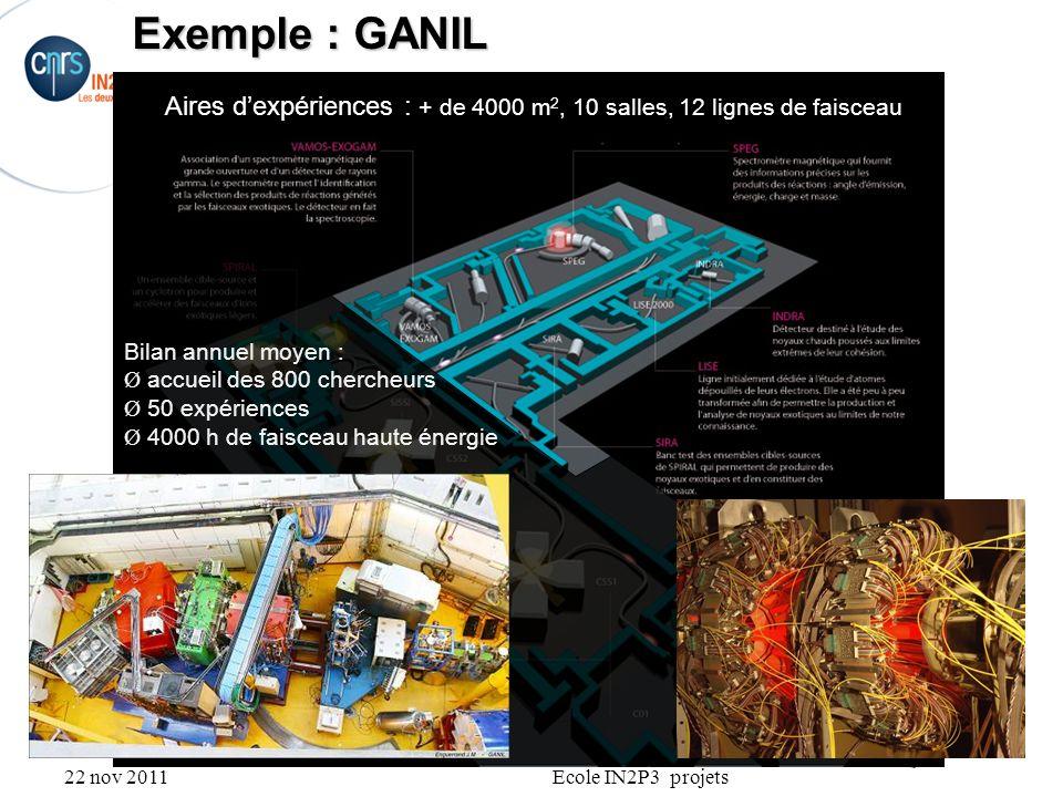 22 nov 2011Ecole IN2P3 projets Exemple : GANIL Aires dexpériences : + de 4000 m 2, 10 salles, 12 lignes de faisceau Bilan annuel moyen : Ø accueil des