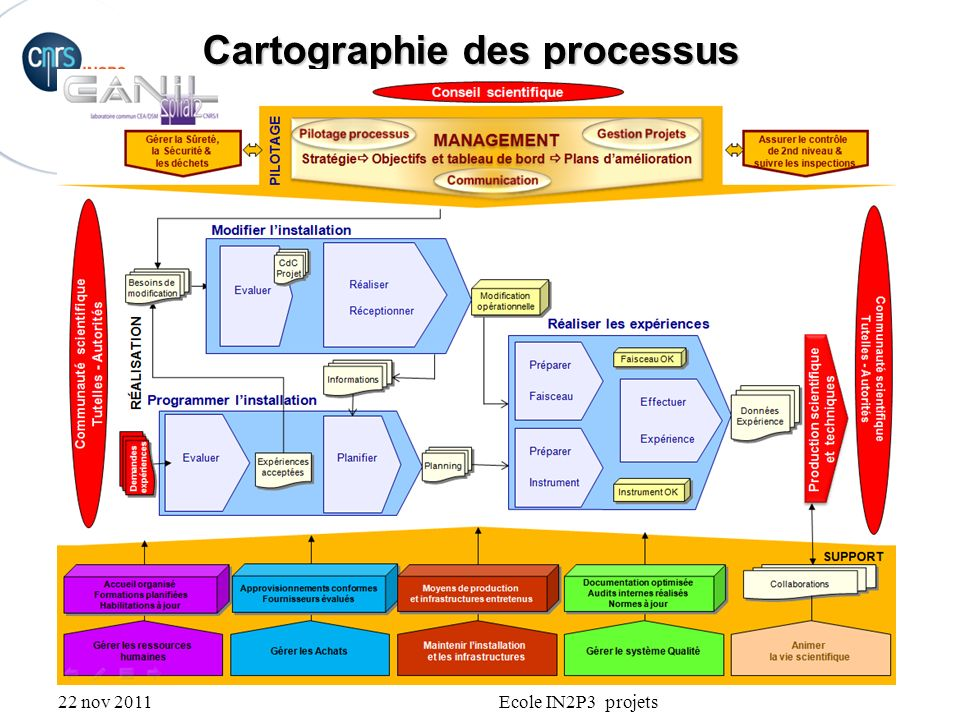 22 nov 2011Ecole IN2P3 projets Cartographie des processus