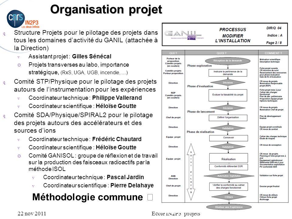 22 nov 2011Ecole IN2P3 projets Organisation projet q Structure Projets pour le pilotage des projets dans tous les domaines dactivité du GANIL (attaché