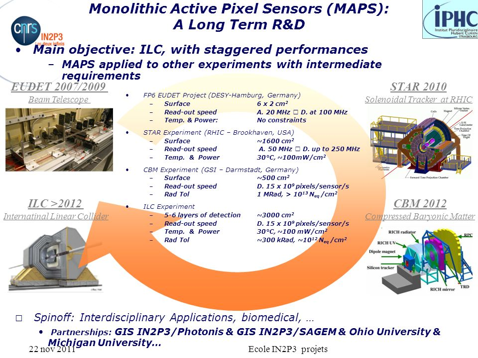 22 nov 2011Ecole IN2P3 projets Monolithic Active Pixel Sensors (MAPS): A Long Term R&D STAR 2010 Solenoidal Tracker at RHIC EUDET 2007/2009 Beam Teles
