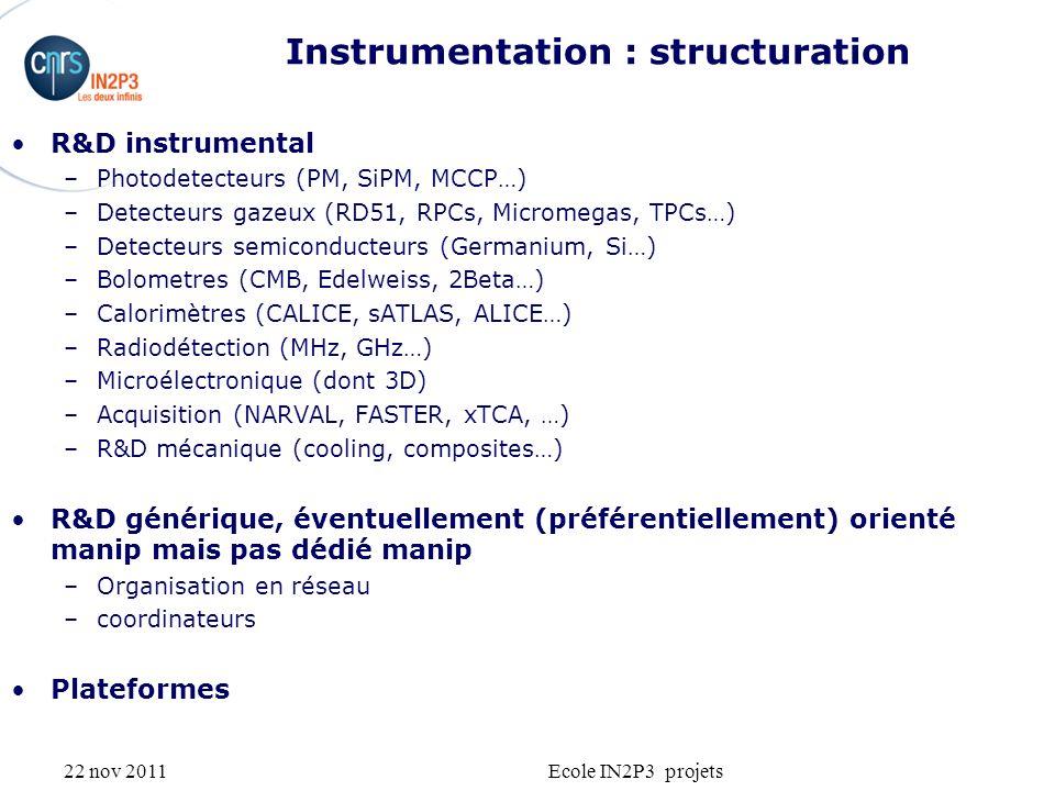 22 nov 2011Ecole IN2P3 projets Instrumentation : structuration R&D instrumental –Photodetecteurs (PM, SiPM, MCCP…) –Detecteurs gazeux (RD51, RPCs, Micromegas, TPCs…) –Detecteurs semiconducteurs (Germanium, Si…) –Bolometres (CMB, Edelweiss, 2Beta…) –Calorimètres (CALICE, sATLAS, ALICE…) –Radiodétection (MHz, GHz…) –Microélectronique (dont 3D) –Acquisition (NARVAL, FASTER, xTCA, …) –R&D mécanique (cooling, composites…) R&D générique, éventuellement (préférentiellement) orienté manip mais pas dédié manip –Organisation en réseau –coordinateurs Plateformes