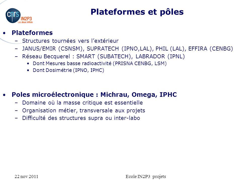 22 nov 2011Ecole IN2P3 projets Plateformes et pôles Plateformes –Structures tournées vers lextérieur –JANUS/EMIR (CSNSM), SUPRATECH (IPNO,LAL), PHIL (LAL), EFFIRA (CENBG) –Réseau Becquerel : SMART (SUBATECH), LABRADOR (IPNL) Dont Mesures basse radioactivité (PRISNA CENBG, LSM) Dont Dosimétrie (IPNO, IPHC) Poles microélectronique : Michrau, Omega, IPHC –Domaine où la masse critique est essentielle –Organisation métier, transversale aux projets –Difficulté des structures supra ou inter-labo