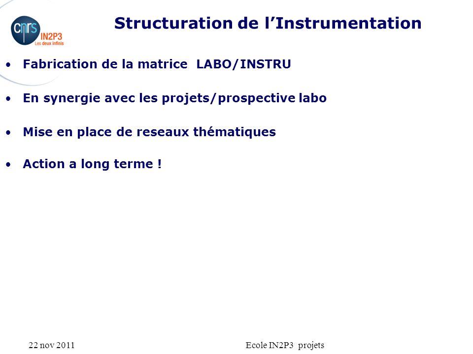 22 nov 2011Ecole IN2P3 projets Structuration de lInstrumentation Fabrication de la matrice LABO/INSTRU En synergie avec les projets/prospective labo M