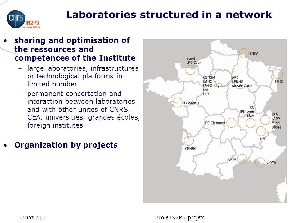 22 nov 2011Ecole IN2P3 projets Structuration de lInstrumentation Fabrication de la matrice LABO/INSTRU En synergie avec les projets/prospective labo Mise en place de reseaux thématiques Action a long terme !