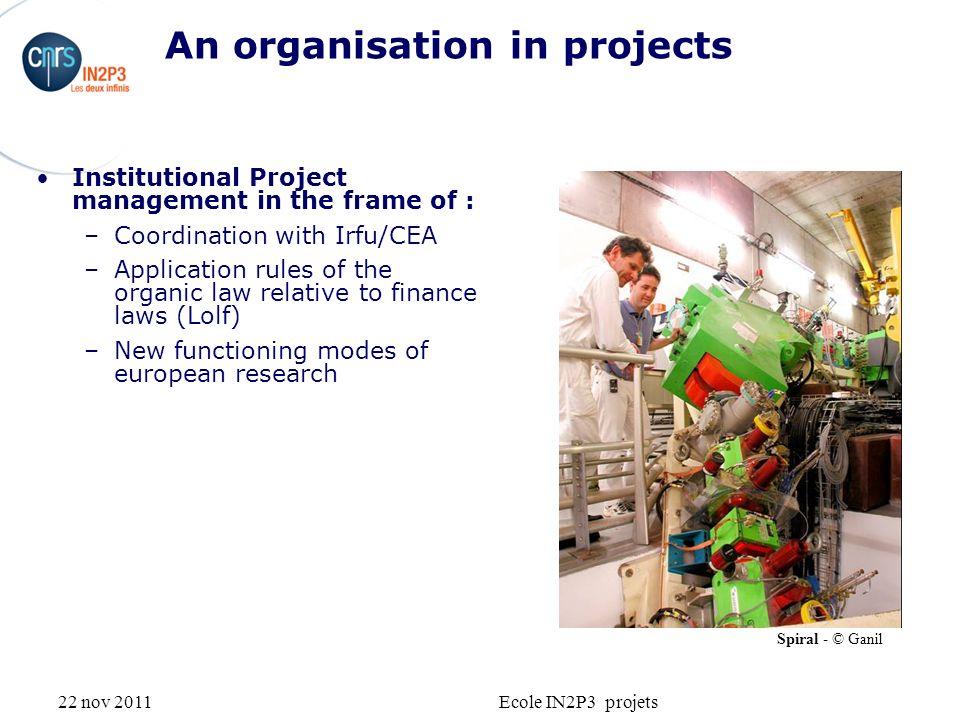 22 nov 2011Ecole IN2P3 projets Exemple : GANIL Aires dexpériences : + de 4000 m 2, 10 salles, 12 lignes de faisceau Bilan annuel moyen : Ø accueil des 800 chercheurs Ø 50 expériences Ø 4000 h de faisceau haute énergie