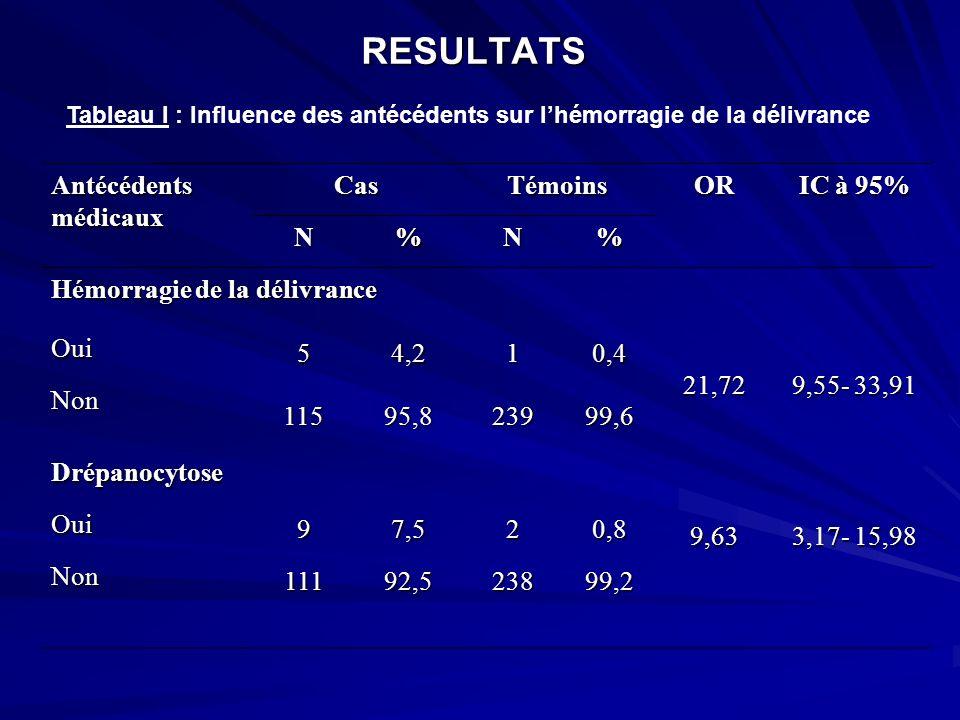 RESULTATS AntécédentsmédicauxCasTémoinsOR IC à 95% N%N% Hémorragie de la délivrance 21,72 9,55- 33,91 Oui 54,210,4 Non 11595,823999,6 Drépanocytose9,6