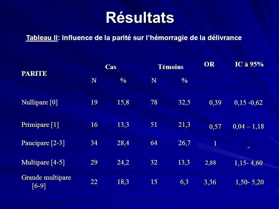 Résultats Tableau II: Influence de la parité sur lhémorragie de la délivrance PARITE CasTémoins OR IC à 95% IC à 95% N%N% Nullipare [0] 1915,87832,5 0