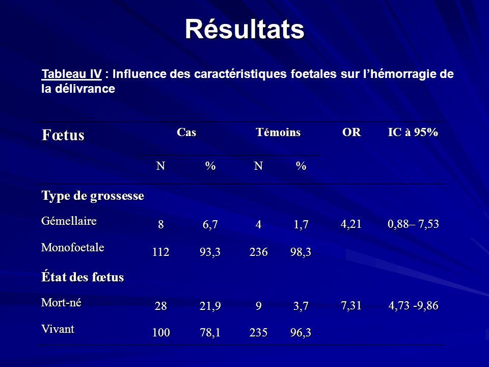Résultats FœtusCasTémoinsOR IC à 95% N%N% Type de grossesse 4,21 0,88– 7,53 Gémellaire 86,741,7 Monofoetale 11293,323698,3 État des fœtus 7,31 4,73 -9