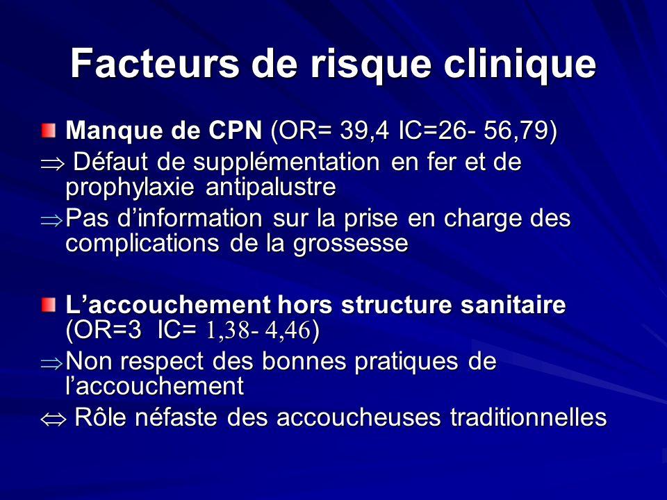 Facteurs de risque clinique Manque de CPN (OR= 39,4 IC=26- 56,79) Défaut de supplémentation en fer et de prophylaxie antipalustre Défaut de supplément