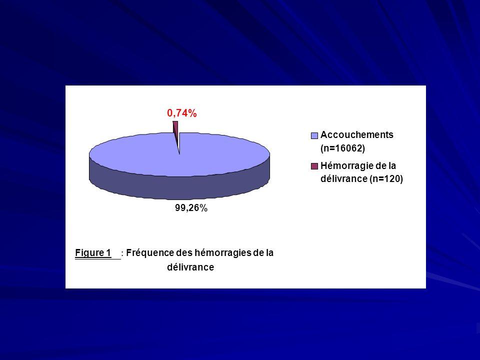 Figure 1 : Fréquence des hémorragies de la délivrance 99,26% 0,74% Accouchements (n=16062) Hémorragie de la délivrance (n=120)