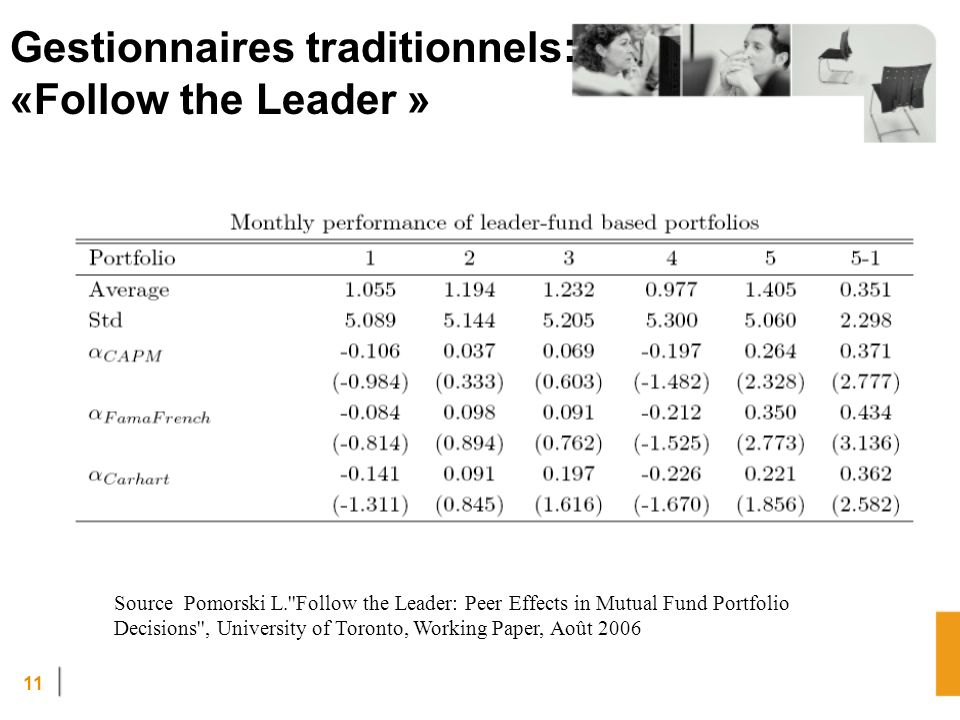 11 Source Pomorski L.''Follow the Leader: Peer Effects in Mutual Fund Portfolio Decisions'', University of Toronto, Working Paper, Août 2006 Gestionna
