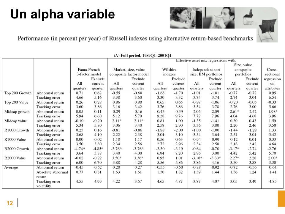 12 Un alpha variable