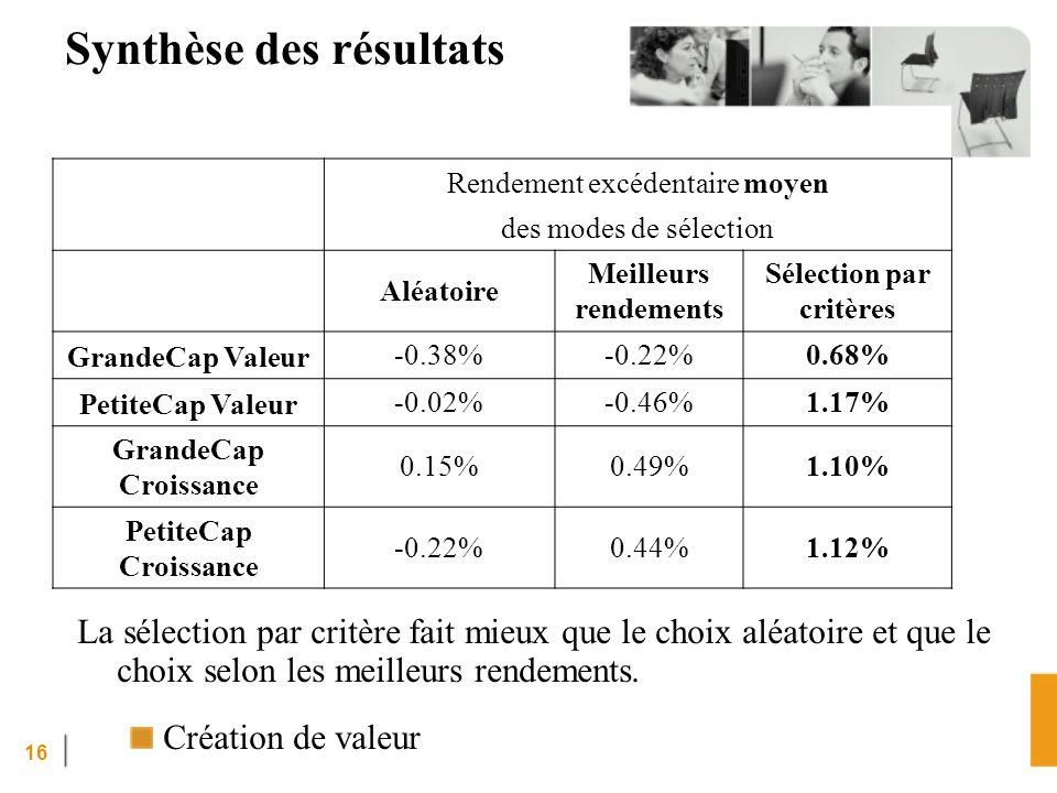 16 Synthèse des résultats La sélection par critère fait mieux que le choix aléatoire et que le choix selon les meilleurs rendements.