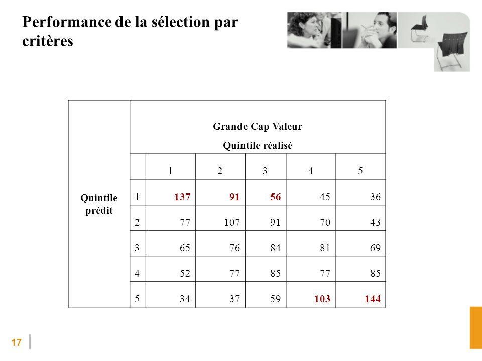 17 Performance de la sélection par critères Quintile prédit Grande Cap Valeur Quintile réalisé 12345 113791564536 277107917043 36576848169 45277857785 5343759103144