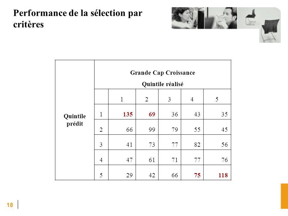 18 Performance de la sélection par critères Quintile prédit Grande Cap Croissance Quintile réalisé 12345 113569364335 26699795545 34173778256 44761717776 529426675118