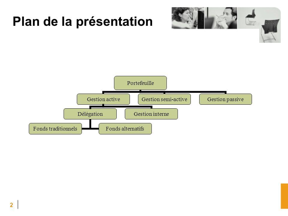 2 Plan de la présentation Portefeuille Gestion active Délégation Fonds traditionnels Fonds alternatifs Gestion interne Gestion semi-active Gestion passive