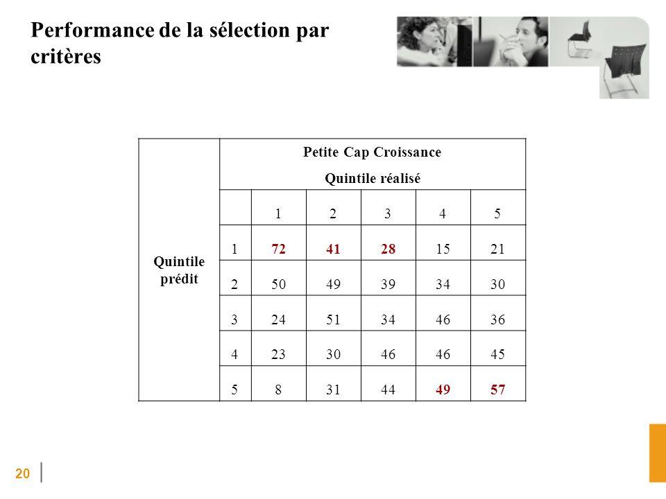 20 Performance de la sélection par critères Quintile prédit Petite Cap Croissance Quintile réalisé 12345 17241281521 25049393430 32451344636 4233046 45 5831444957