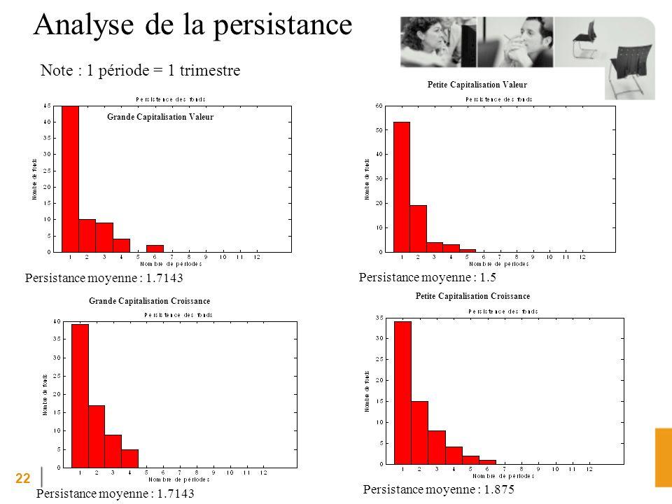 22 Analyse de la persistance Grande Capitalisation Valeur Note : 1 période = 1 trimestre Persistance moyenne : 1.5 Petite Capitalisation Valeur Persis