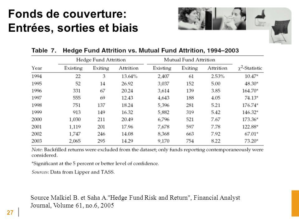27 Fonds de couverture: Entrées, sorties et biais Source Malkiel B.