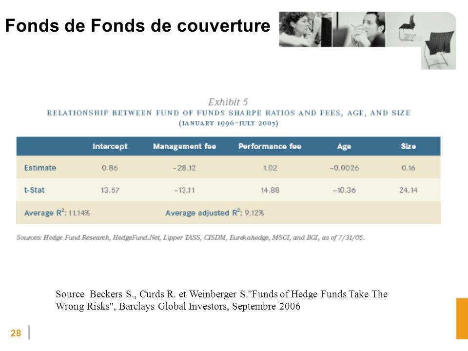 28 Fonds de Fonds de couverture Source Beckers S., Curds R.