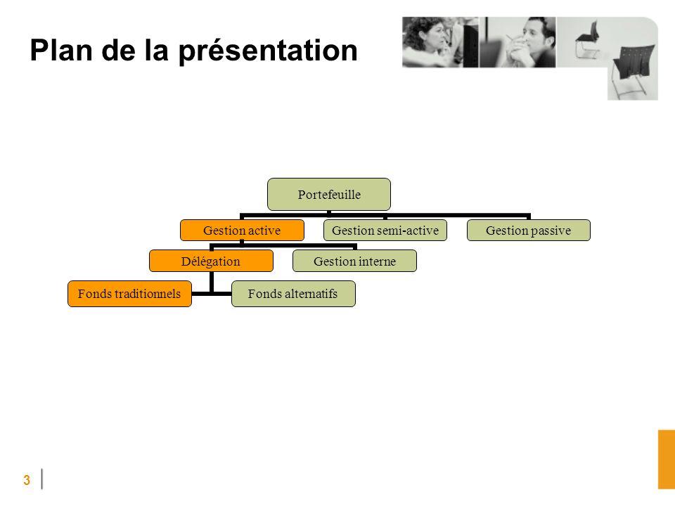 3 Plan de la présentation Portefeuille Gestion active Délégation Fonds traditionnels Fonds alternatifs Gestion interne Gestion semi-active Gestion passive