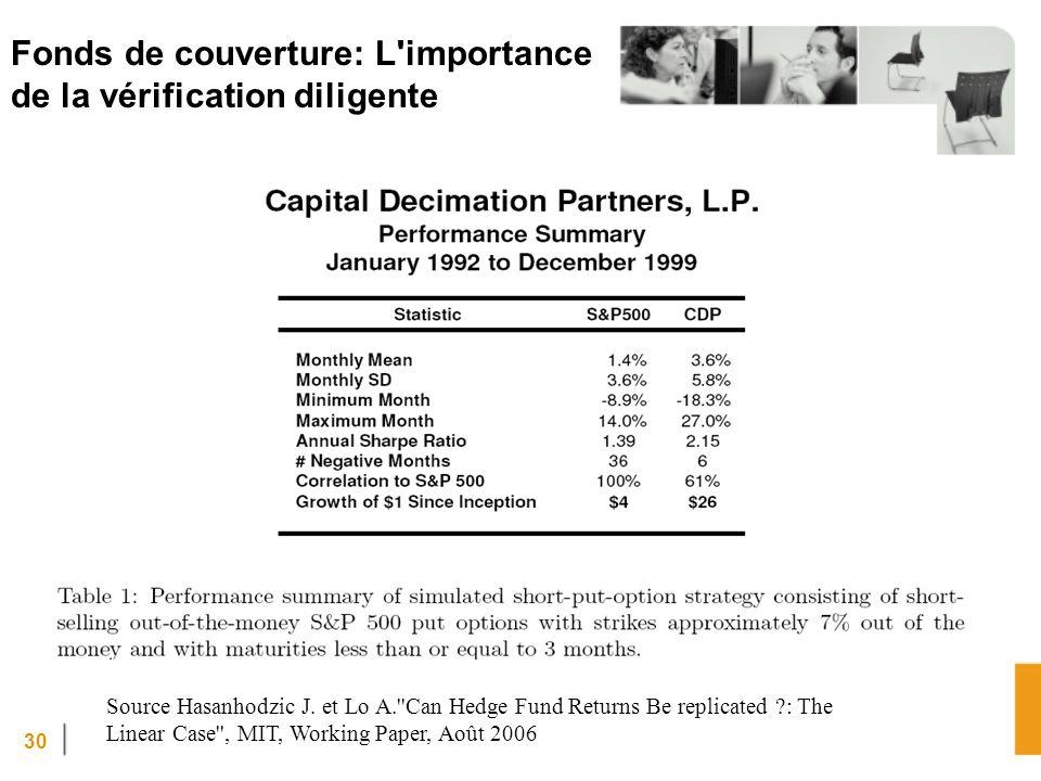 30 Fonds de couverture: L importance de la vérification diligente Source Hasanhodzic J.