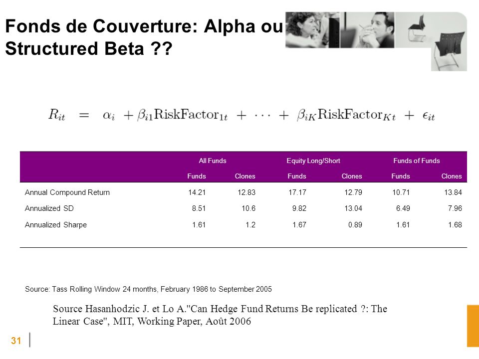 31 Fonds de Couverture: Alpha ou Structured Beta ?? All FundsEquity Long/ShortFunds of Funds FundsClonesFundsClonesFundsClones Annual Compound Return1