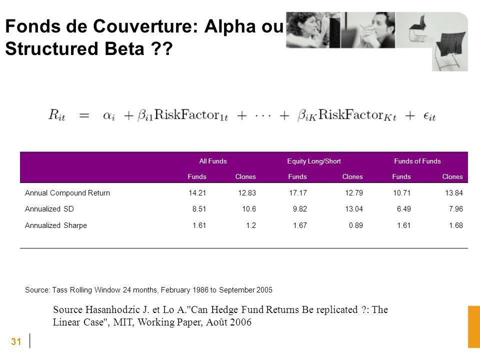 31 Fonds de Couverture: Alpha ou Structured Beta ?.