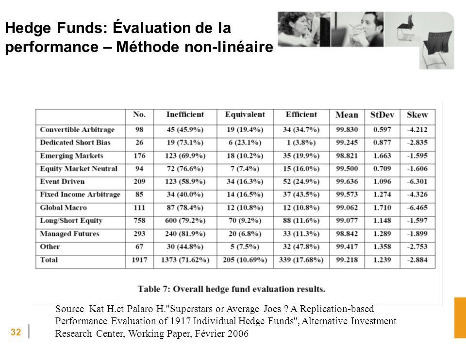 32 Hedge Funds: Évaluation de la performance – Méthode non-linéaire Source Kat H.et Palaro H. Superstars or Average Joes .