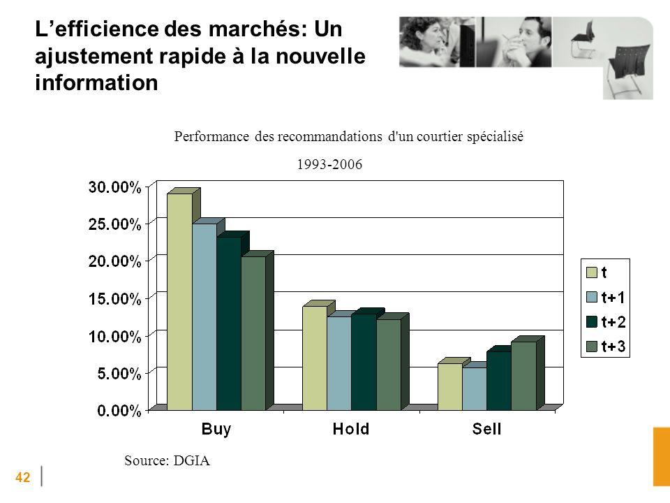 42 Source: DGIA Performance des recommandations d un courtier spécialisé 1993-2006 Lefficience des marchés: Un ajustement rapide à la nouvelle information