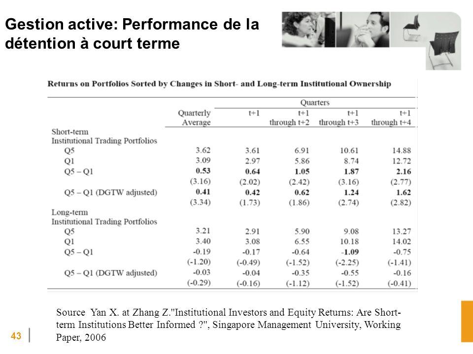43 Gestion active: Performance de la détention à court terme Source Yan X. at Zhang Z.''Institutional Investors and Equity Returns: Are Short- term In