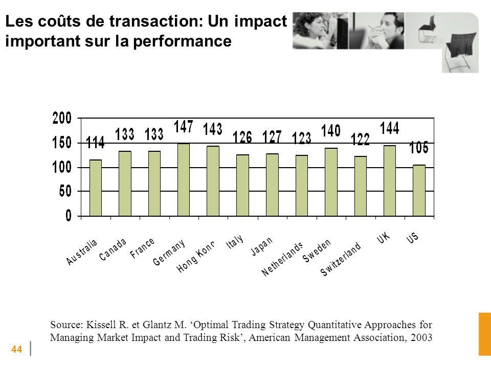 44 Les coûts de transaction: Un impact important sur la performance Source: Kissell R.