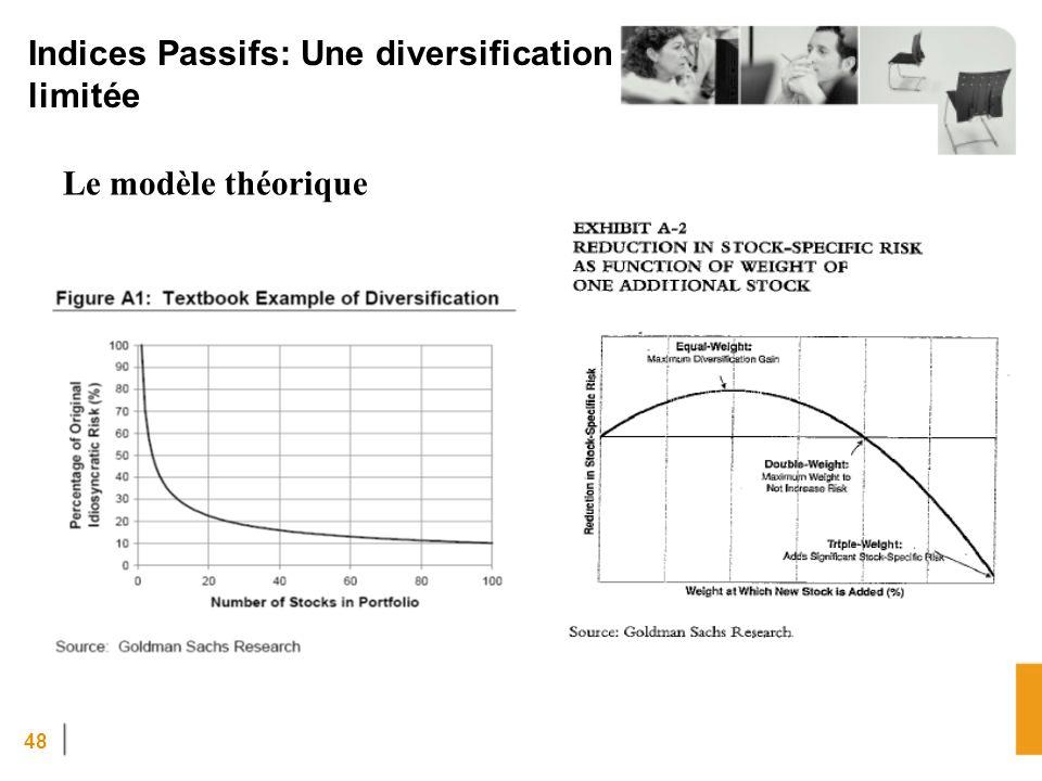 48 Indices Passifs: Une diversification limitée Le modèle théorique