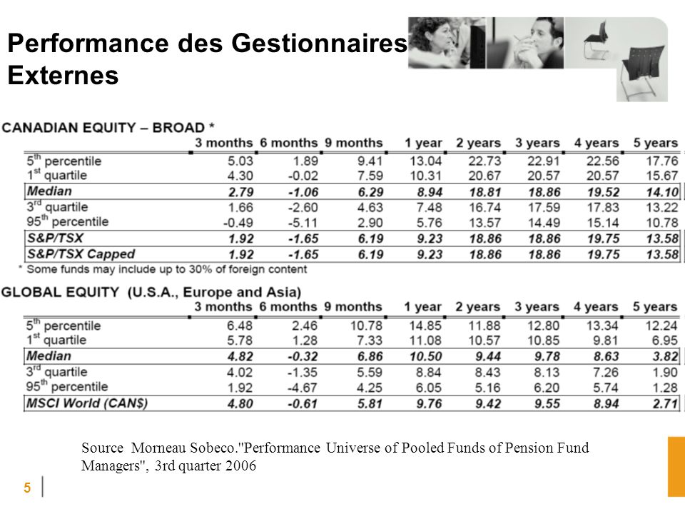5 Performance des Gestionnaires Externes Source Morneau Sobeco.''Performance Universe of Pooled Funds of Pension Fund Managers'', 3rd quarter 2006