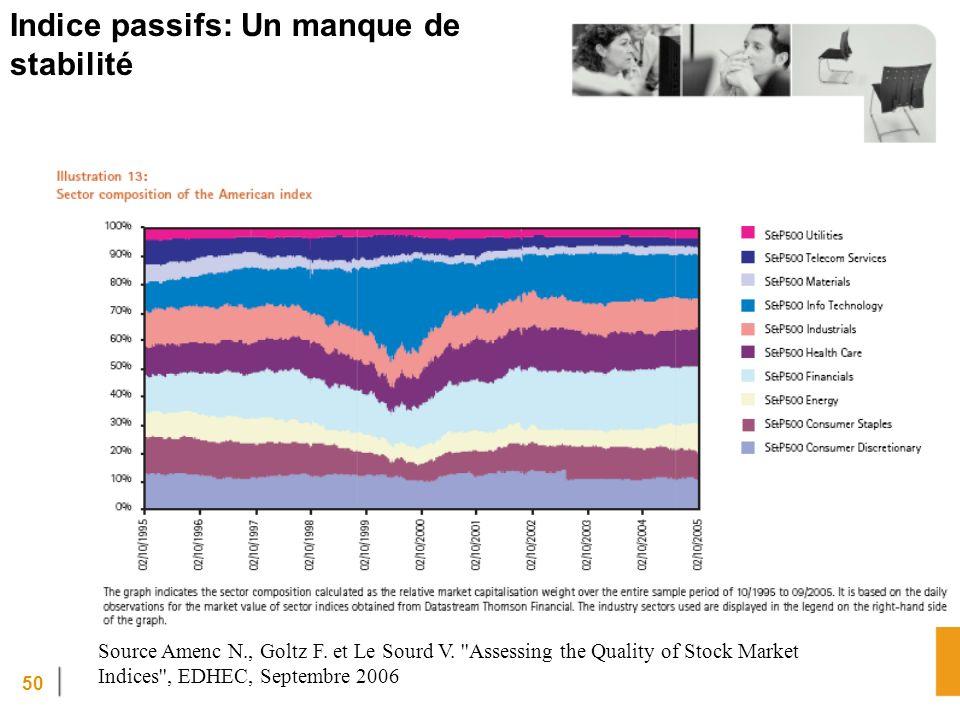 50 Indice passifs: Un manque de stabilité Source Amenc N., Goltz F.