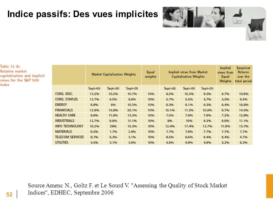 52 Indice passifs: Des vues implicites Source Amenc N., Goltz F.