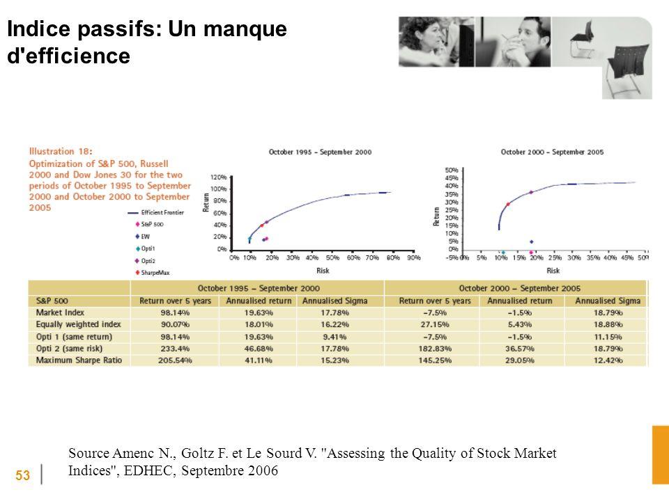 53 Indice passifs: Un manque d efficience Source Amenc N., Goltz F.