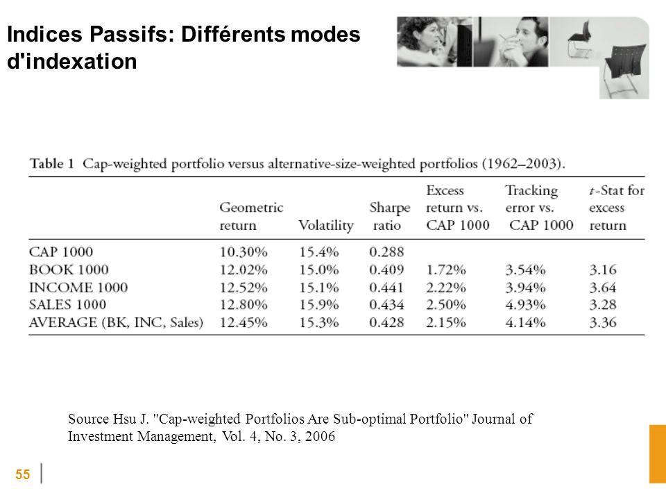 55 Source Hsu J. ''Cap-weighted Portfolios Are Sub-optimal Portfolio'' Journal of Investment Management, Vol. 4, No. 3, 2006 Indices Passifs: Différen