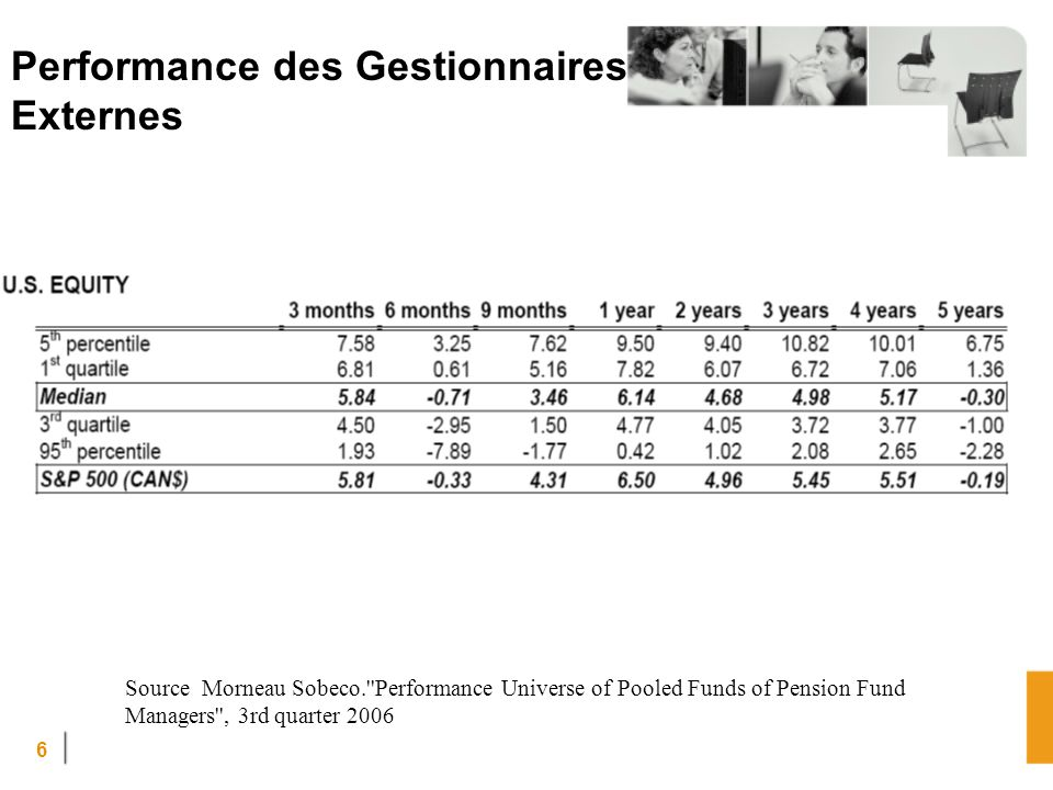 6 Performance des Gestionnaires Externes Source Morneau Sobeco. Performance Universe of Pooled Funds of Pension Fund Managers , 3rd quarter 2006