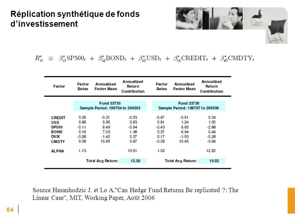 64 Réplication synthétique de fonds dinvestissement Source Hasanhodzic J. et Lo A.''Can Hedge Fund Returns Be replicated ?: The Linear Case'', MIT, Wo