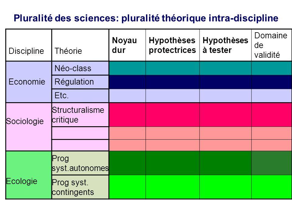 Pluralité des sciences: pluralité théorique intra-discipline DisciplineThéorie Noyau dur Hypothèses protectrices Hypothèses à tester Domaine de validité Néo-class Economie Régulation Etc.