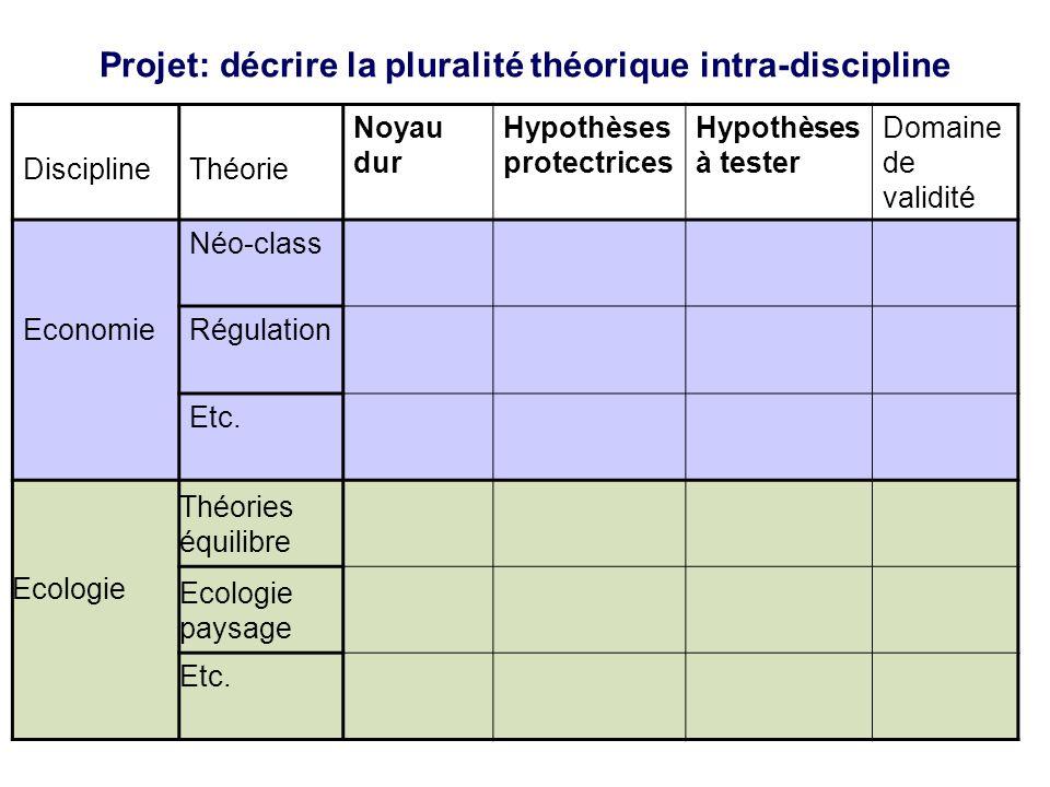 Projet: décrire la pluralité théorique intra-discipline Discipline Théorie Noyau dur Hypothèses protectrices Hypothèses à tester Domaine de validité N