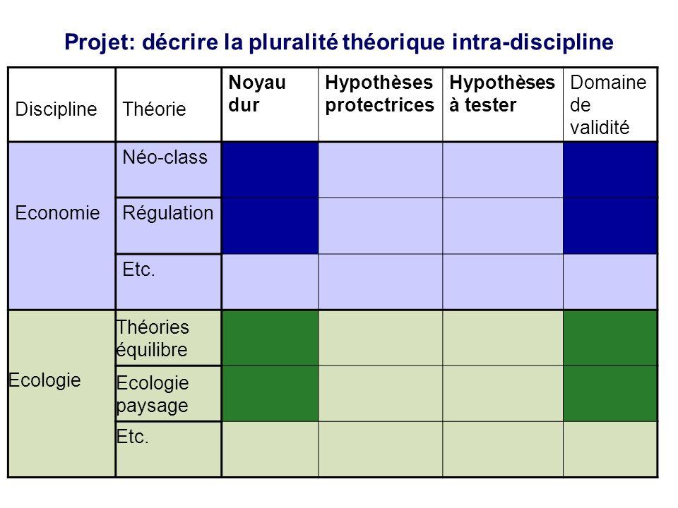 Projet: décrire la pluralité théorique intra-discipline Discipline Théorie Noyau dur Hypothèses protectrices Hypothèses à tester Domaine de validité Néo-class Economie Régulation Etc.