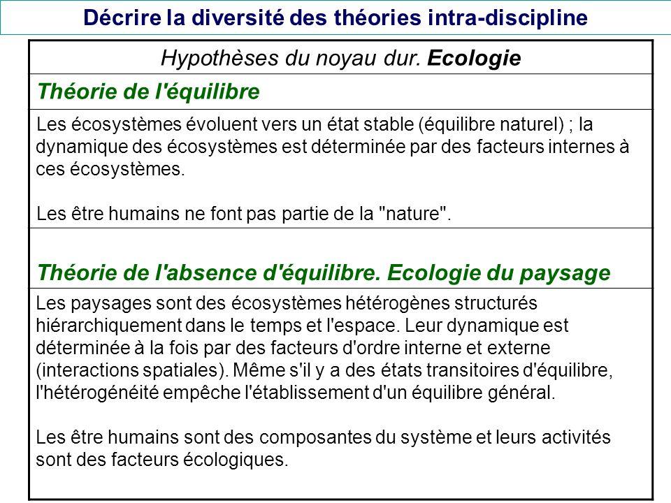 Décrire la diversité des théories intra-discipline Hypothèses du noyau dur. Ecologie Théorie de l'équilibre Les écosystèmes évoluent vers un état stab